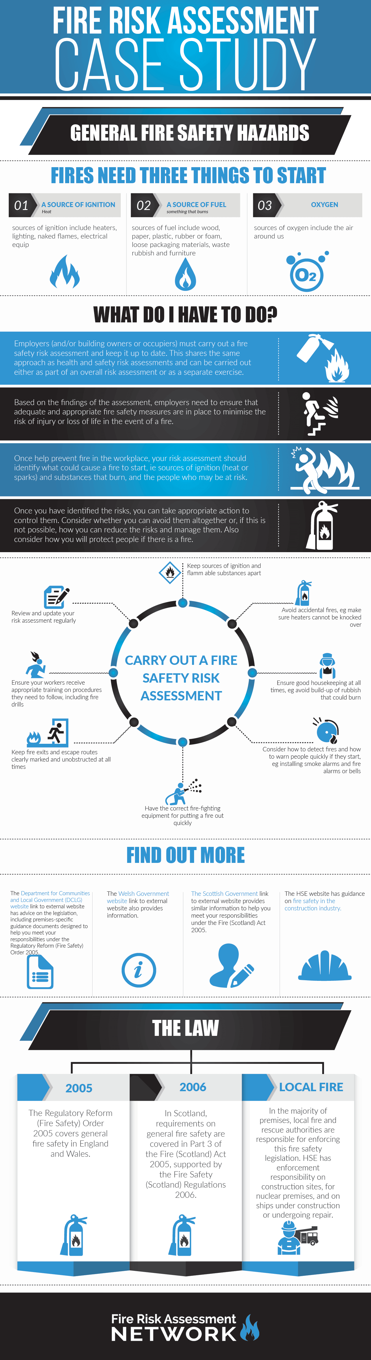 Fire Risk Assessment Case Study Infographic